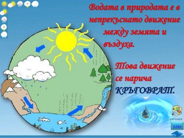 ИЗПАРЕНИЕ на ВОДАТА Слънчевите лъчи нагряват земята и част от водата се ИЗПАРЯВА. Казваме, че се превръща във водни пари. ...