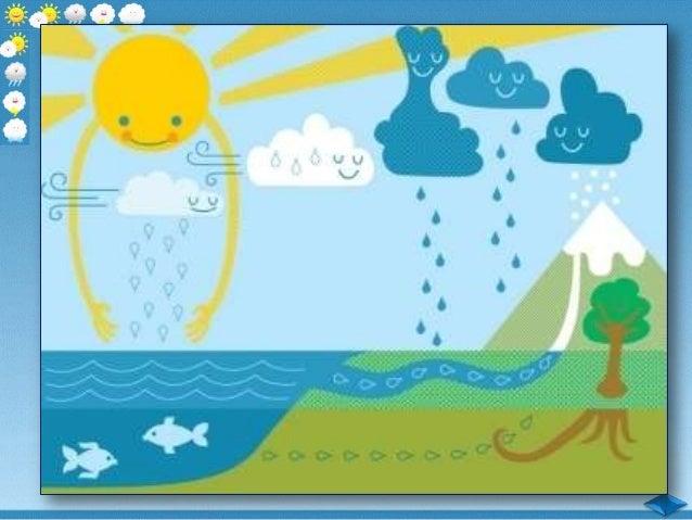 Кръговрат на водата в природата - ЧП, 3 клас, Булвест