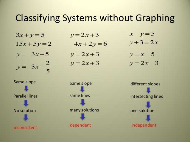 3 1 Solving Linear Systems By Graphing