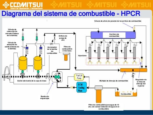 Sistema de combustible diesel