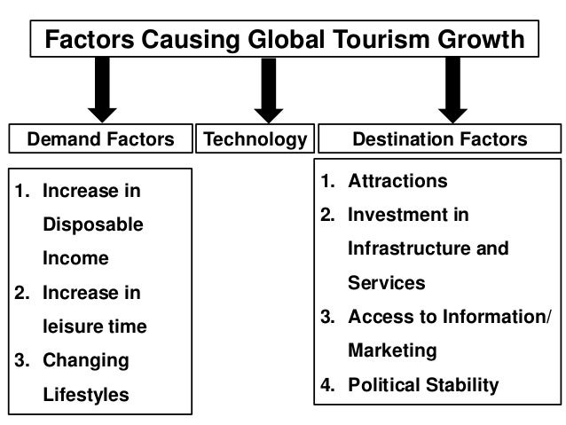 factors affecting travel and tourism industry Trends and factors affecting the travel and showing of a decrease in this part of the travel and tourism industry is because of the trends and factors.
