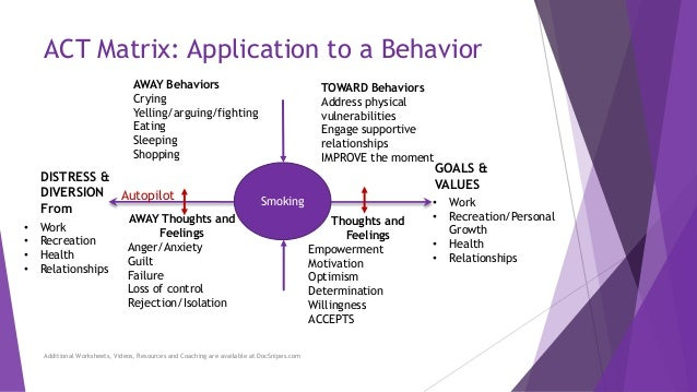 Using The Matrix To Choose Behaviors That Will Move You
