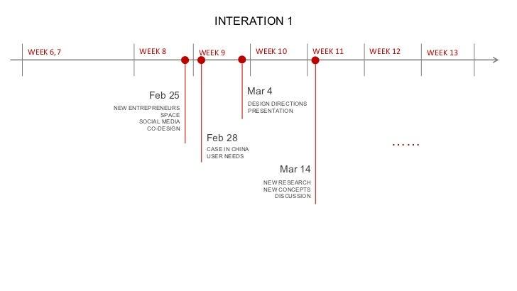INTERATION 1<br />WEEK 12<br />WEEK 11<br />WEEK 10<br />WEEK 8<br />WEEK 6,7<br />WEEK 9<br />WEEK 13<br />Mar 4<br />Feb...