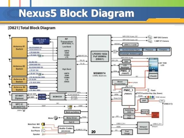 Block diagram of cell phone , cell phone block diagram