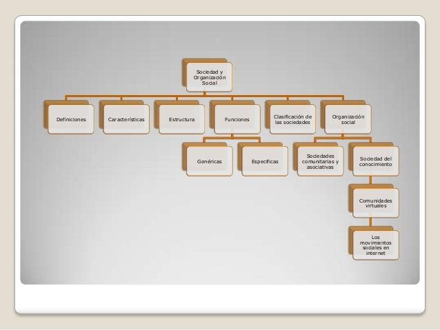 3.1 sociedad y organizacion social Slide 2