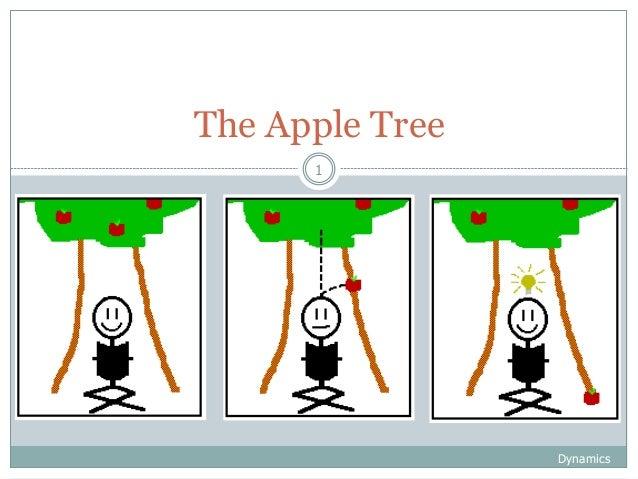 Dynamics 1 The Apple Tree