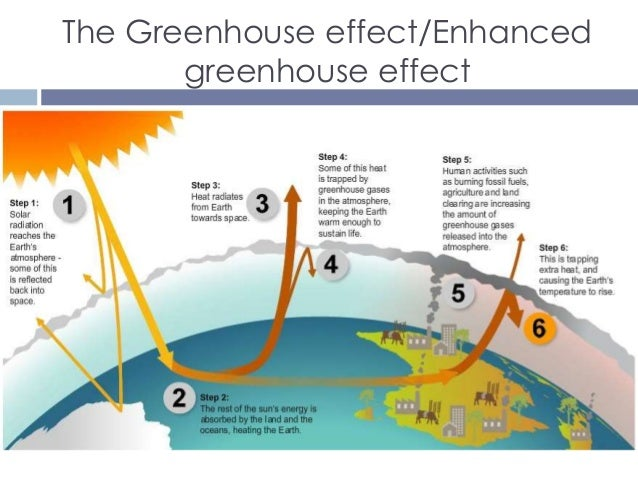 Gas versus wind as an energy source indi the greenhouse effectenhanced greenhouse effect ccuart Images