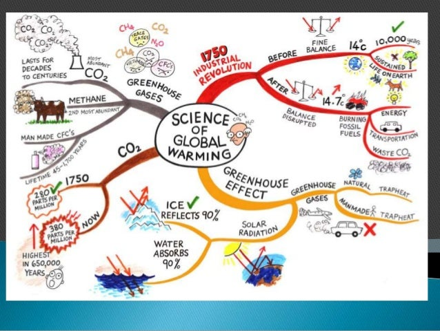 Fuente: Science of Global Warming Mind Map (2013) Learning Fundamentals. http://learningfundamentals.com.au/resources/