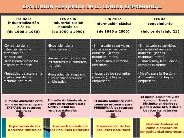 Era de la industrialización clásica (de 1900 a 1950) Era de la industrialización neoclásica (de 1950 a 1990) Era de la inf...