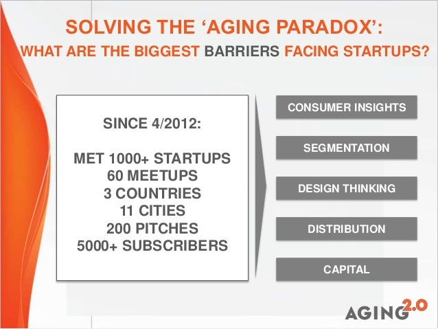 SOLVING THE 'AGING PARADOX': WHAT ARE THE BIGGEST BARRIERS FACING STARTUPS? CONSUMER INSIGHTS DESIGN THINKING SEGMENTATION...