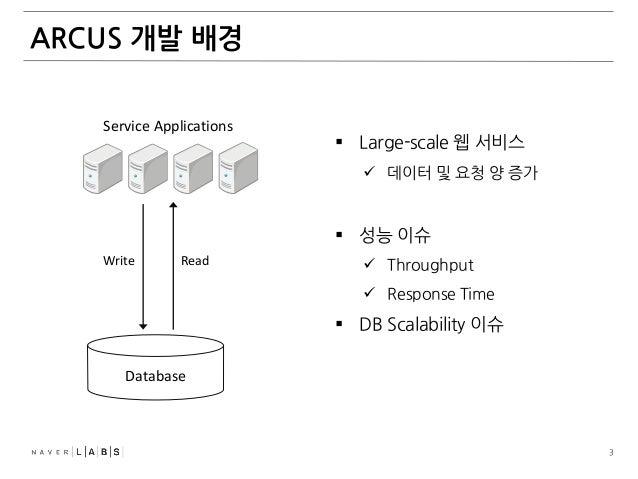 Arcus Slide 3