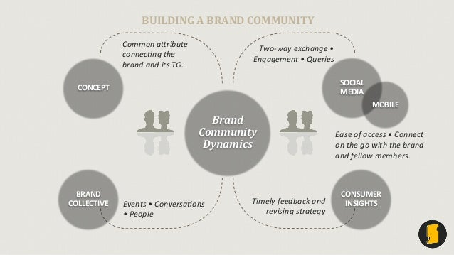 brand community 2 how brand community practices create value abstract using social practice theory, this article reveals the process of collective value creation within.