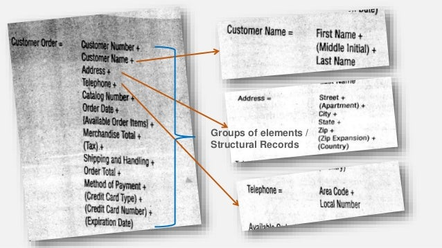 Groups of elements / Structural Records