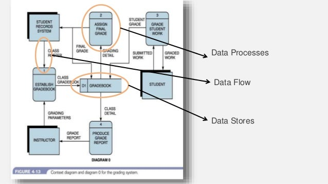Data Processes Data Flow Data Stores