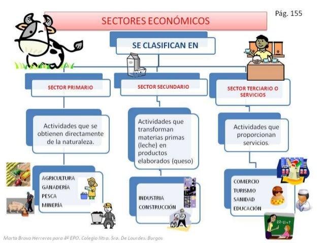 Las actividades y los sistemas econ micos for Cuarto mas empresa