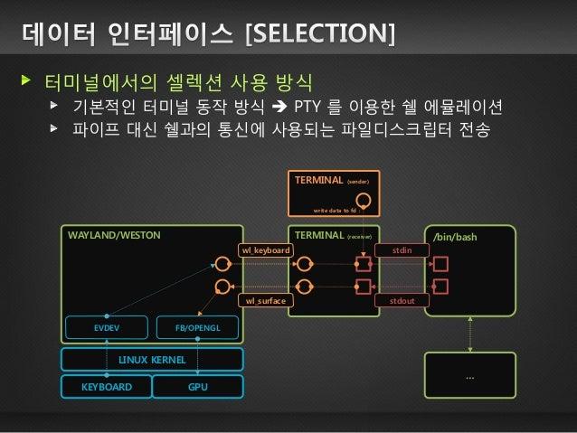 터미널에서의 셀렉션 사용 방식 기본적인 터미널 동작 방식  PTY 를 이용한 쉘 에뮬레이션 파이프 대신 쉘과의 통신에 사용되는 파일디스크립터 전송  TERMINAL (receiver)  /bin/bash  WAYLAN...