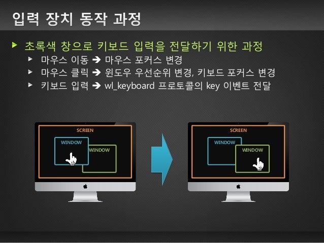 초록색 창으로 키보드 입력을 전달하기 위한 과정 마우스 이동  마우스 포커스 변경 마우스 클릭  윈도우 우선순위 변경, 키보드 포커스 변경 키보드 입력  wl_keyboard 프로토콜의 key 이벤트 전달  SCR...
