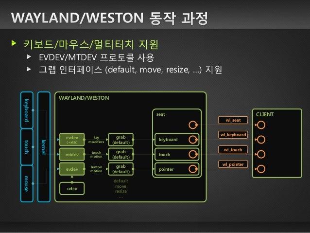 키보드/마우스/멀티터치 지원 EVDEV/MTDEV 프로토콜 사용 그랩 인터페이스 (default, move, resize, …) 지원  CLIENT  WAYLAND/WESTON  kernel  touch  mtdev  ...