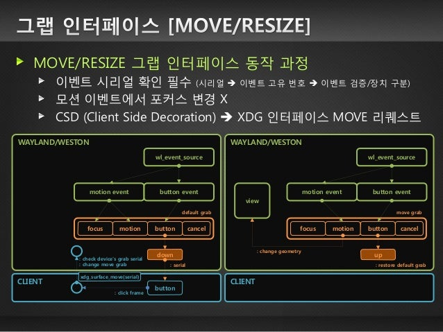 MOVE/RESIZE 그랩 인터페이스 동작 과정 이벤트 시리얼 확인 필수 (시리얼  이벤트 고유 번호  이벤트 검증/장치 구분) 모션 이벤트에서 포커스 변경 X CSD (Client Side Decoration) ...