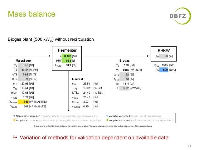 Efficiency of biogas production - Jan Liebetrau