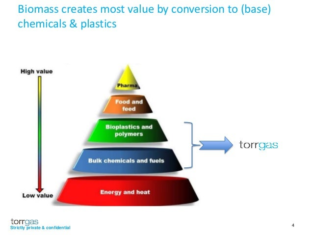 Biomass Bioconversion To Mixed Alcohol Fuels ~ Torrgas erwin eymans