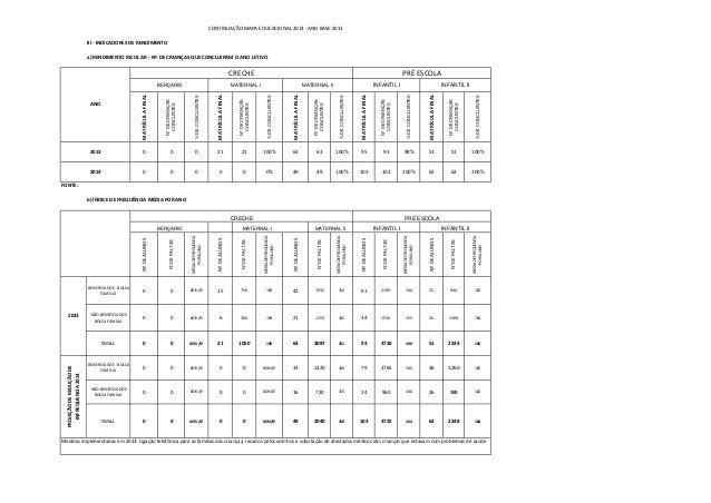 III - INDICADORES DE RENDIMENTO  MATRÍCULA FINAL  Nº DE CRIANÇAS CONCLINTES  % DE CONCLUINTES  MATRÍCULA FINAL  Nº DE CRIA...