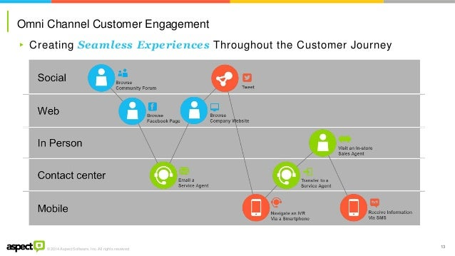 omnichannel customer journey Your Customers Are Calling for Omni-Channel Service: Are You Listenin…