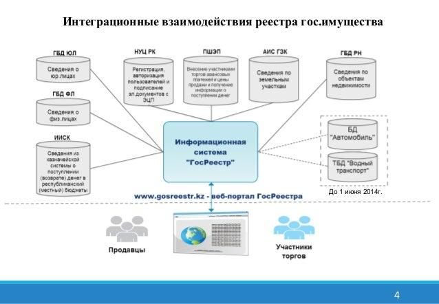 Интеграционные взаимодействия реестра гос.имущества  4  До 1 июня 2014г.