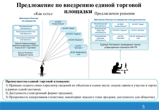 5  Предложение по внедрению единой торговой  площадки  «Как есть» Предлагаемое решение  Преимущества единой торговой площа...