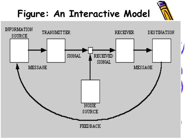 3 communication theory figure an interactive model 25 ccuart