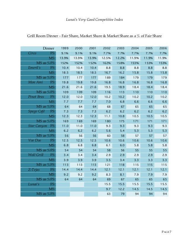 forecasting revenue for a hospital case study