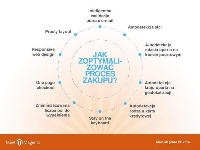 JAK  ZOPTYMALI-ZOWAĆ  PROCES  ZAKUPU?  Autodetekcja płci  Autodetekcja  miasta oparta na  kodzie pocztowym  Autodetekcja  ...