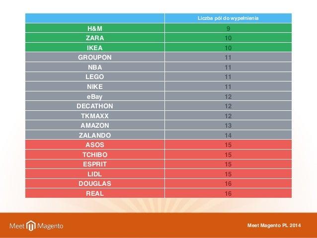 Liczba pól do wypełnienia  H&M 9  ZARA 10  IKEA 10  GROUPON 11  NBA 11  LEGO 11  NIKE 11  eBay 12  DECATHON 12  TKMAXX 12 ...