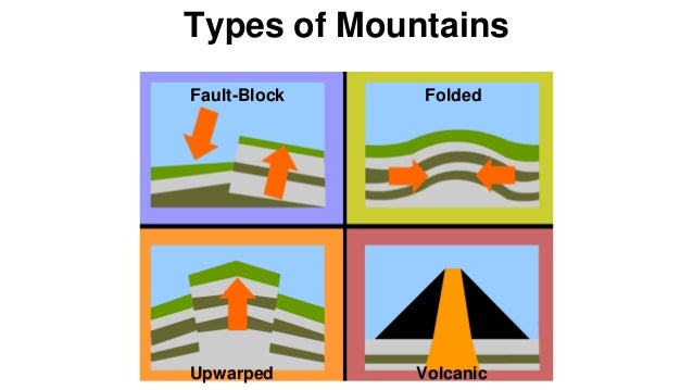 33 The Four Types Of Mountains