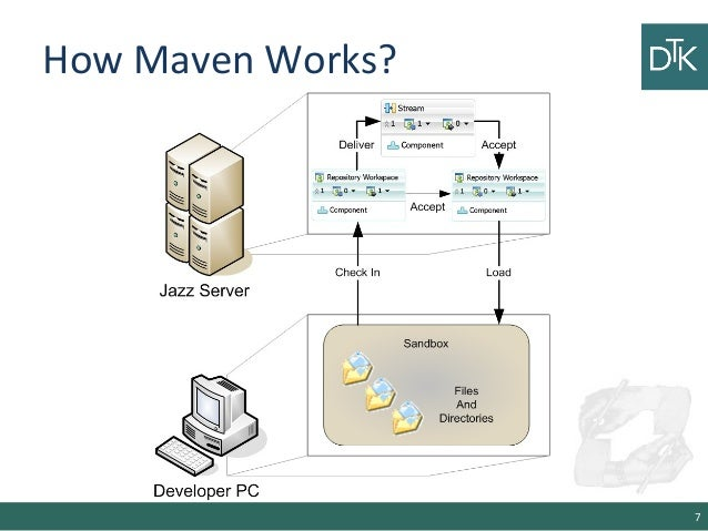 An introduction to maven gradle and sbt