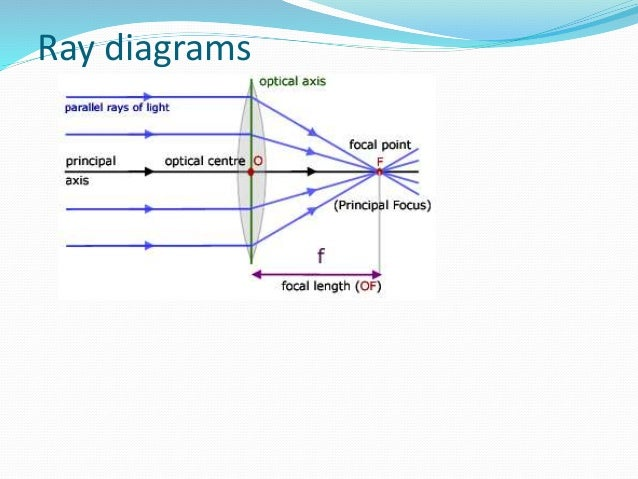 3 3 Form 4 Converging Lens