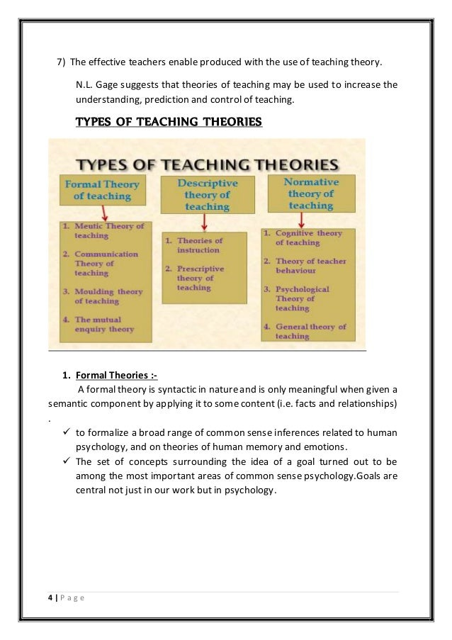 Assignment on Theories of Teaching