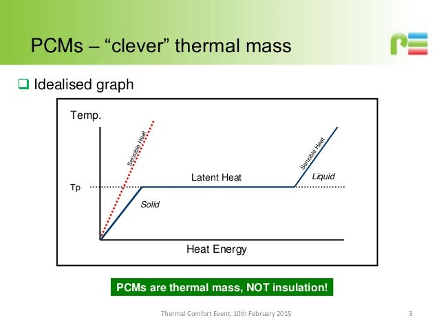 Introduction to Phase Change Materials #PSBPcomfort
