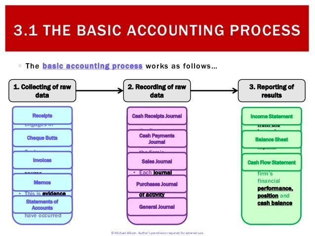 3.1 Basic Accounting Process