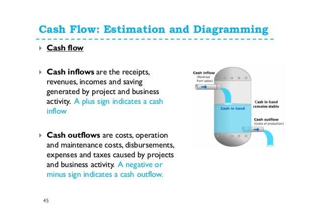 Estimation of project cash flows pdf converter