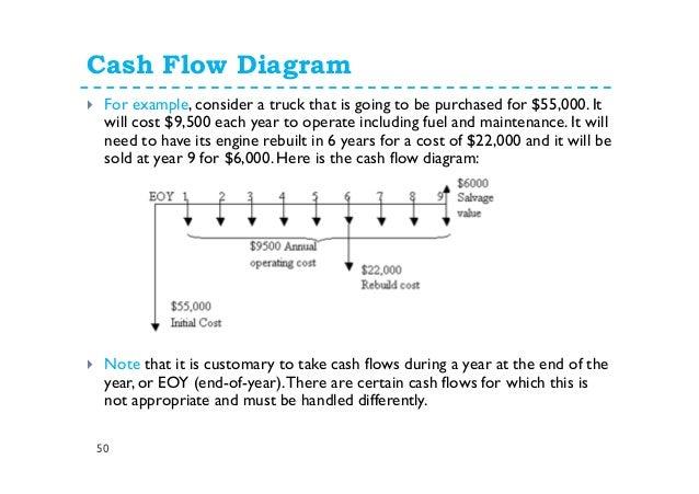 Cash Flow Diagram Maker Aprildearest