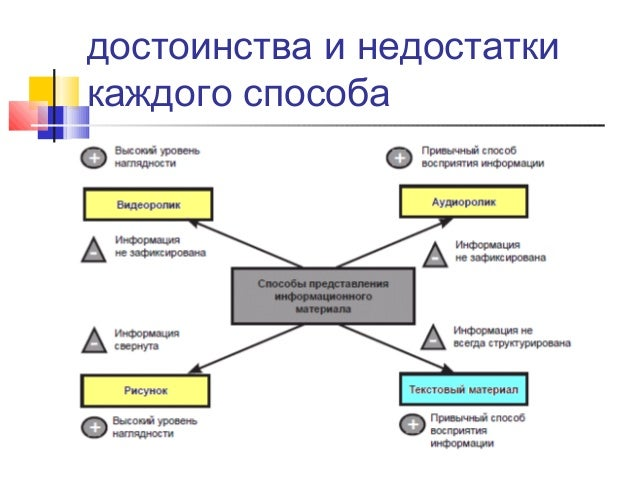 модуль 3а Slide 3