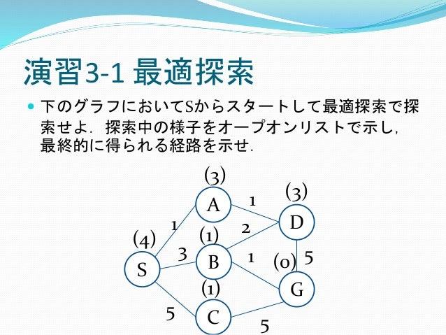 演習3-1 最適探索  下のグラフにおいてSからスタートして最適探索で探 索せよ.探索中の様子をオープオンリストで示し, 最終的に得られる経路を示せ. S A B G C 1 D 3 5 5 1 2 1 5 (4) (1) (1) (3) (...