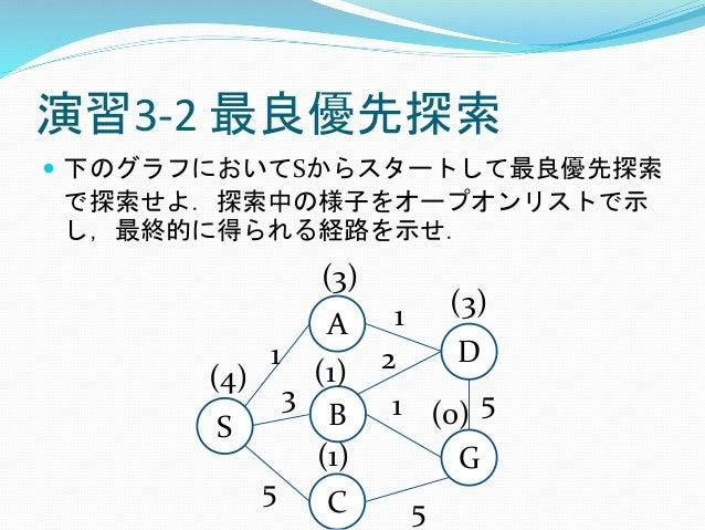 演習3-2 最良優先探索  下のグラフにおいてSからスタートして最良優先探索 で探索せよ.探索中の様子をオープオンリストで示 し,最終的に得られる経路を示せ. S A B G C 1 D 3 5 5 1 2 1 5 (4) (1) (1) (...
