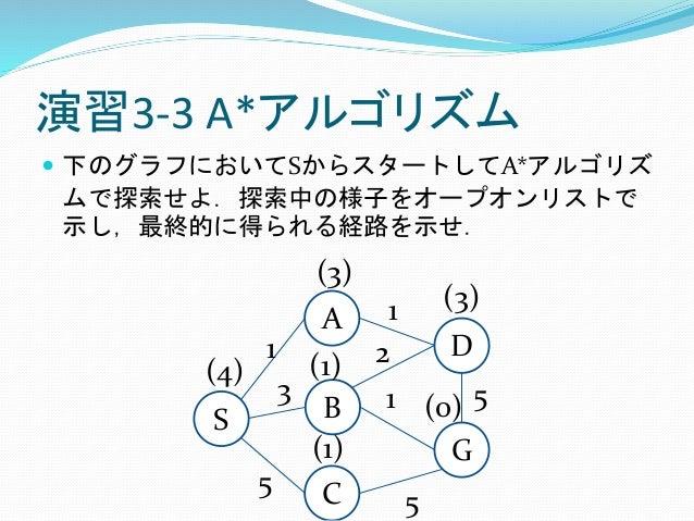 演習3-3 A*アルゴリズム  下のグラフにおいてSからスタートしてA*アルゴリズ ムで探索せよ.探索中の様子をオープオンリストで 示し,最終的に得られる経路を示せ. S A B G C 1 D 3 5 5 1 2 1 5 (4) (1) (...