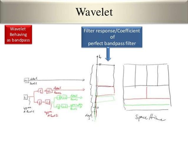 3 Wavelet Transform(Backup slide-3)