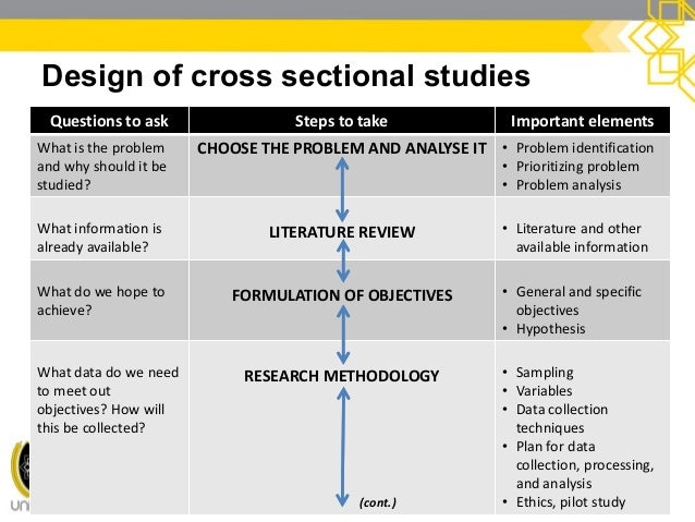 cross sectional management plan ∗ dissemination plan writing an effective research proposal 3  data management & analysis: •cross-sectional surveys analytic.