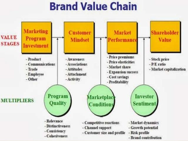 what is brand reinforcement and revitalisation marketing essay The strategies and tactics to build, measure and manage brand equity  in this  course, part of the marketing in a digital world micromasters program, you will  learn  revitalising and reinforcing existing brands to retain brand resonance (ie .