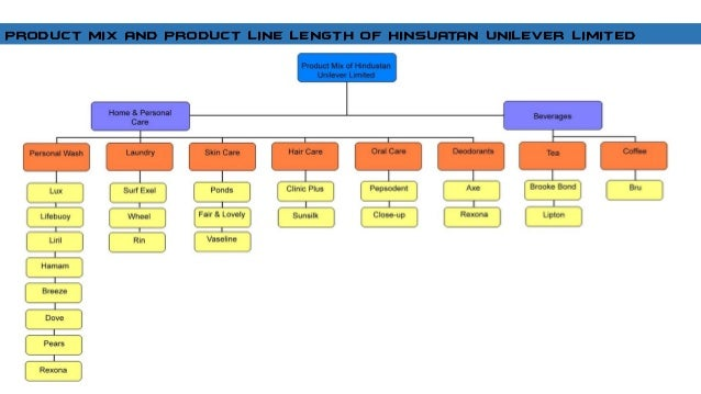 3.how can company build and manage its product mix and product lines