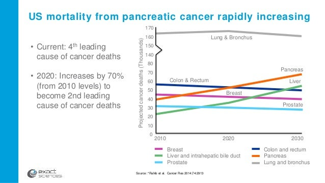 Investor Amp Analyst Day 2015 Pancreatic Cancer Pipeline 5 8